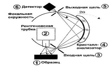 Принцип работы рентгенофлюорисцентного анализатора